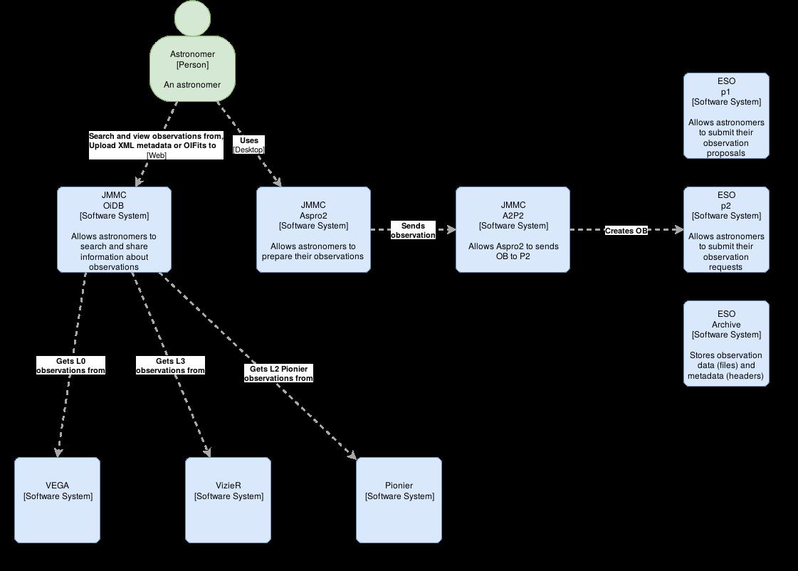 JMMC-ObsPortal-C1-current.png